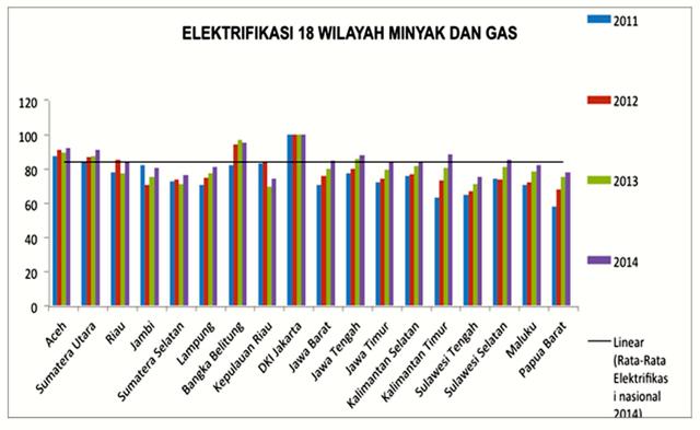 Elektrifikasi 18 wilayah minyak dan gas. Sumber: Publish What You Pay Indonesia
